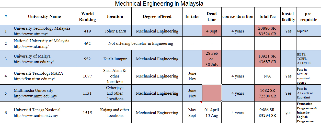 اضغط على الصورة لعرض أكبر  الاســـم:Mechnical Engineering in Malaysia.jpg المشاهدات:29 الحجـــم:454.9 كيلوبايت الرقم:15400